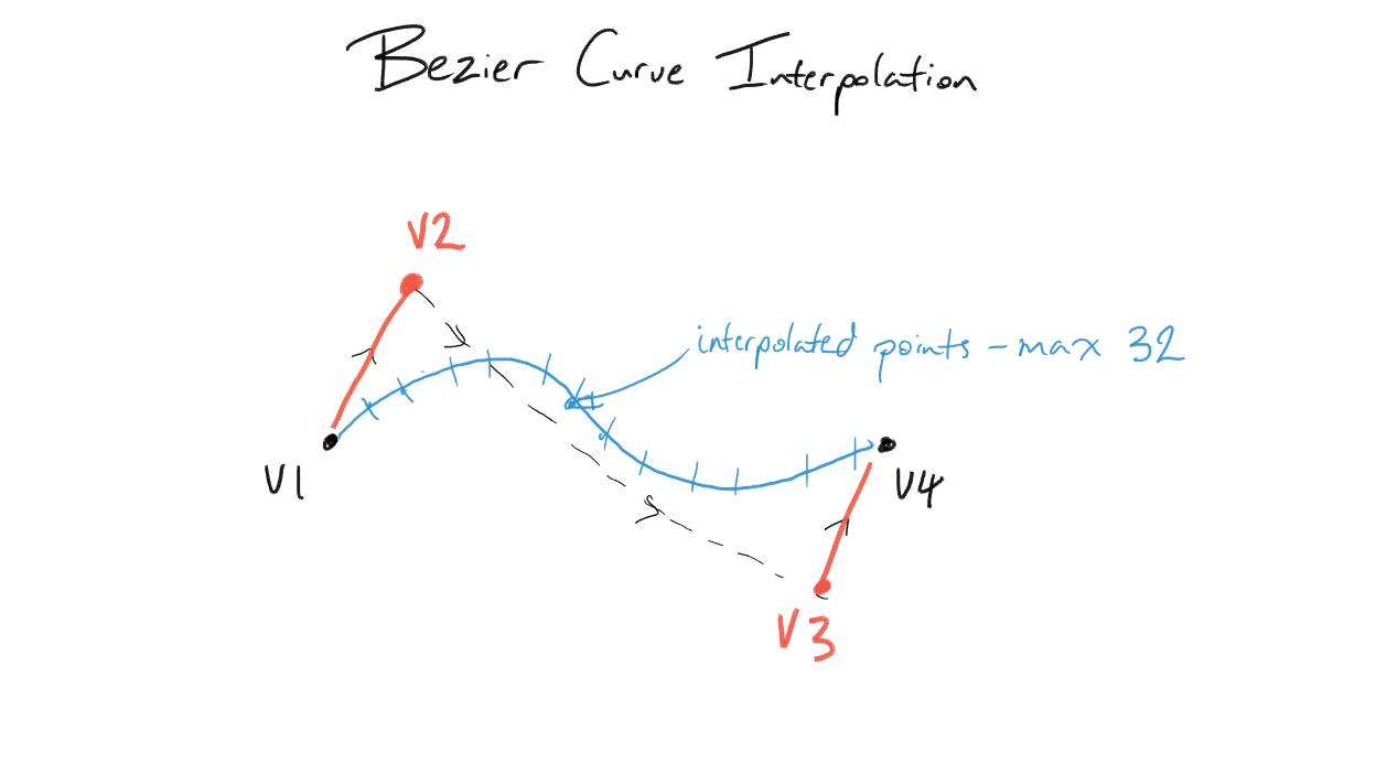 Python Fit Bezier Curve To Points