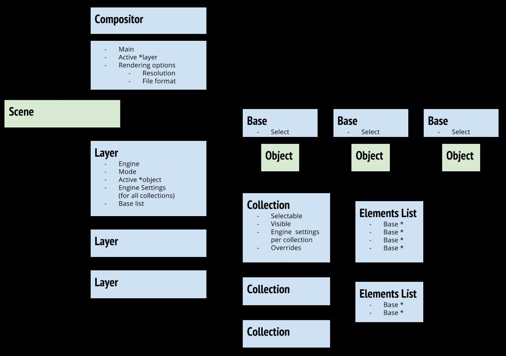 blender_2-8_scene_layer_data