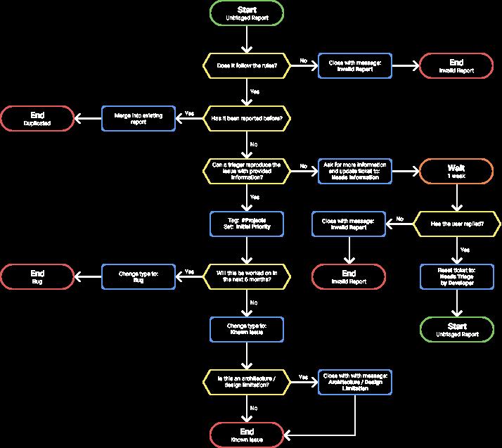 Flow chart - Final design by Mike Newbon