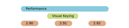 Performance, Visual Keying