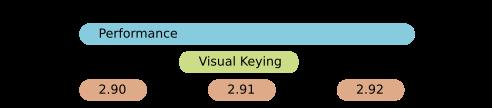 Performance, Visual Keying
