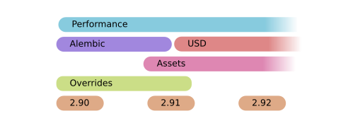 Performance, Alembic, USD, Assets, Overrides