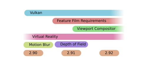 Vulkan, Feature Film Requirements, Viewport Compositor, Virtual Reality, Motion Blur, Depth of Field