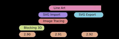 Line Art, SVG Import, SVG Export, Image Tracing, Blocking 3D