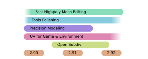 Fast Highpoly Mesh Editing, Tools Polishing, Precision Modeling, UV for Game & Environment, Open Subdiv