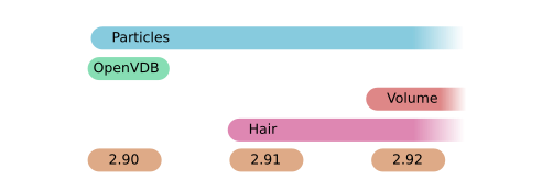 Particles, OpenVDB, Volume, Hair