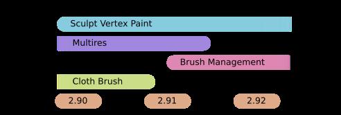 Sculpt Vertex Paint, Multires, Brush Management, Cloth Brush