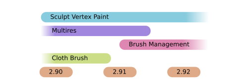 Sculpt Vertex Paint, Multires, Brush Management, Cloth Brush